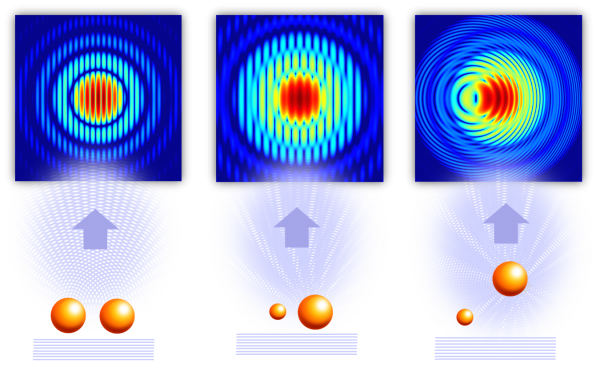 Illustration showing the principle of in-flight holography. (Left) The X-rays scatter off two spheres and form a characteristic diffraction pattern. The patterns are recorded using the very intense X-ray beam of SLAC's X-ray laser, the Linac Coherent Light Source (LCLS). (Center) Changes in size and distance of the spheres are reflected in the patterns which can be directly translated from the diffraction alone. The smaller sphere can act as a holographic reference. (Right) If the spheres are shifted out of plane, the fine lines of the diffraction pattern become curved. The signatures of the position and size of the reference allow researchers to reconstruct the 3-D distances between the small sphere (reference) and the large sphere.