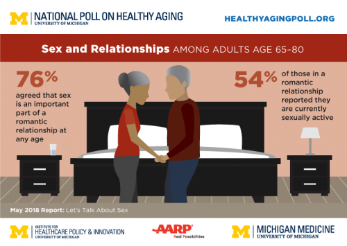 Newswise: Sex After 65: Poll of Older Adults Finds Links to Health, Gender Differences, Lack of Communication with Doctors