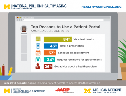 Newswise: Half of Older Adults Don't Use Their Health Provider's Secure Patient Communication Site, Poll Finds