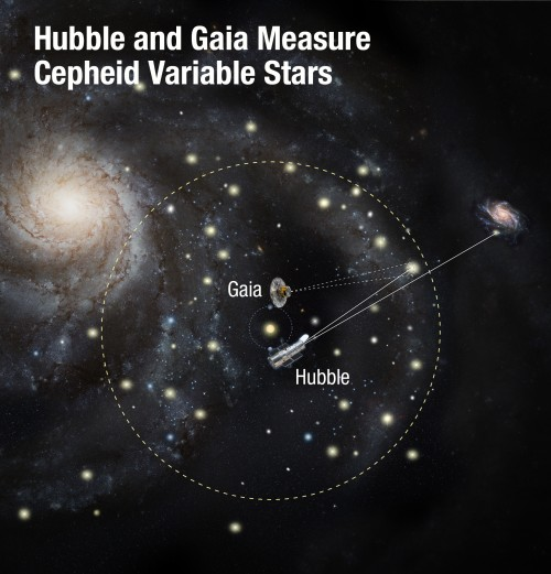 Hubble and