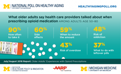 Newswise: Opioids and Older Adults: Poll Finds Support for Prescribing Limits, and Need for Better Counseling and Disposal Options