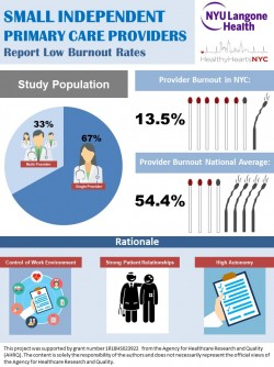 Newswise: Physician Burnout in Small Practices is Dramatically Lower than National Average, New Study Concludes