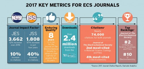Newswise: Increasing Influence of ECS Journals