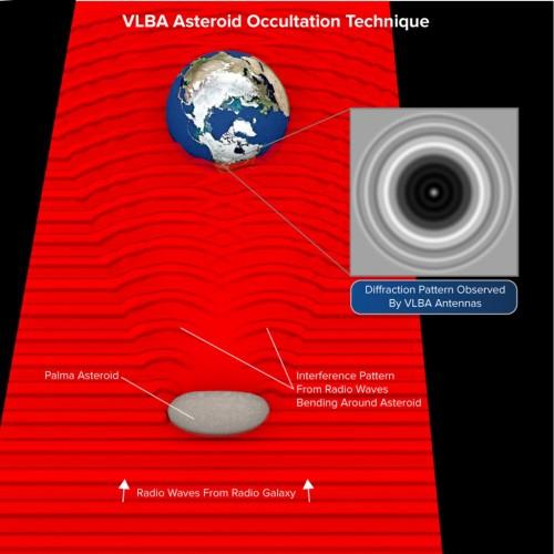 VLBA Measures
