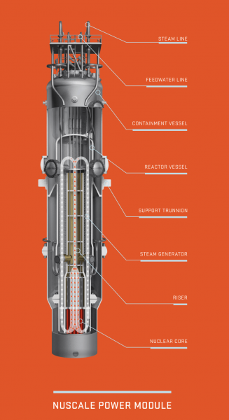A single NuScale nuclear power module is 76 feet tall and 15 feet in diameter. Each module produces 60 megawatts of electricity, generating enough energy on average to power 55,000 homes.