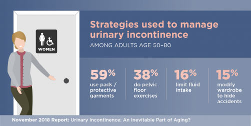 Newswise: Half of Women Over 50 Experience Incontinence, but Most Haven't Talked to a Doctor, U-M/AARP Poll Finds