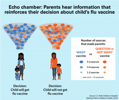 "Newswise: Does an ""echo chamber"" of information impede flu vaccination for children?"