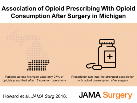 Newswise: Surgery patients use only 1/4 of the opioids a surgeon gives -- but the bigger the prescription, the more they take