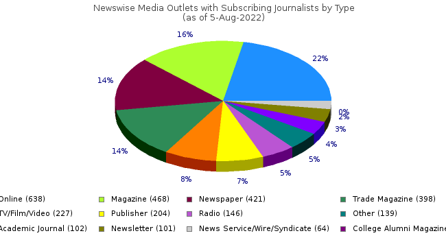 Pie Chart of Media Outlet Types
